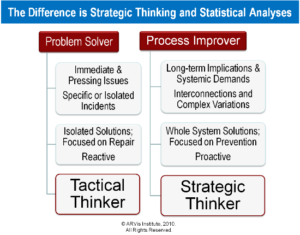 Difference between a strategic thinker and a tactical thinker